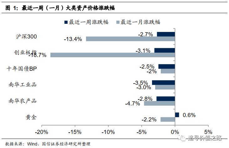 国鑫策略:利率和股市走势同向