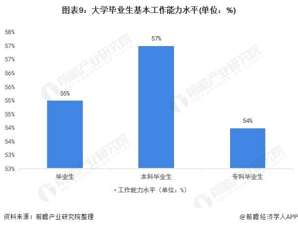 图外9:大学卒业生基本做事能力程度(单位:%)