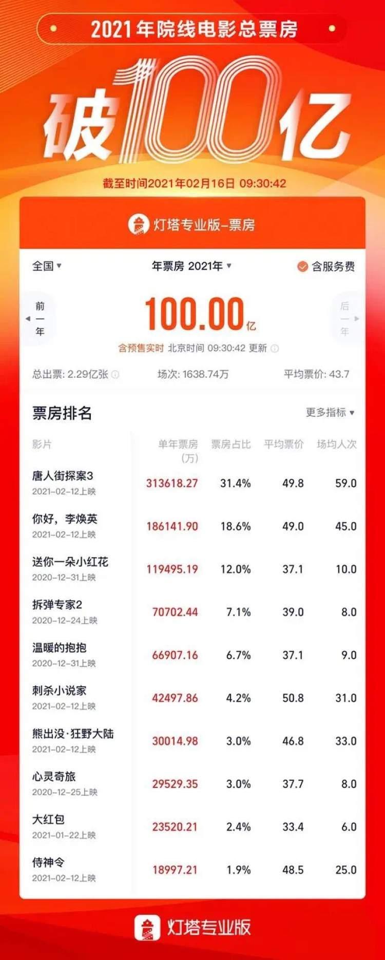 2021年中国电影市场票房突破百亿!春节档的两位获奖者贡献了一半