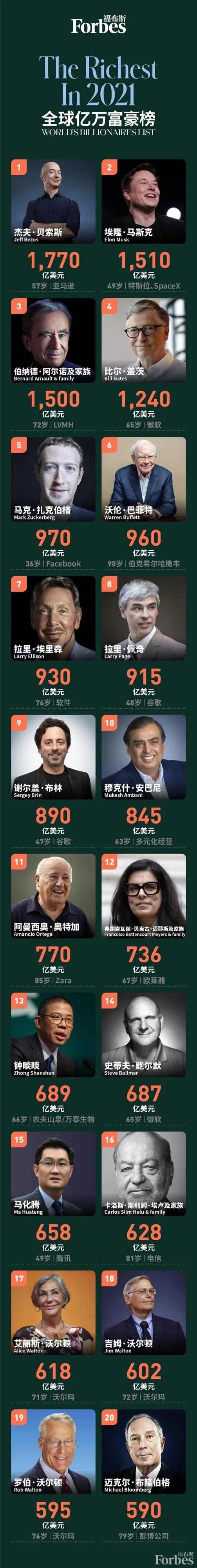 特朗普下降300位:福布斯富豪榜出炉!中国首富还是他