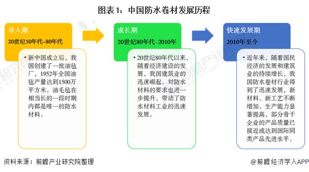 2020年中国防水卷材行业供需现状与市场规模分析 行业规模破千亿步入快速发展阶段