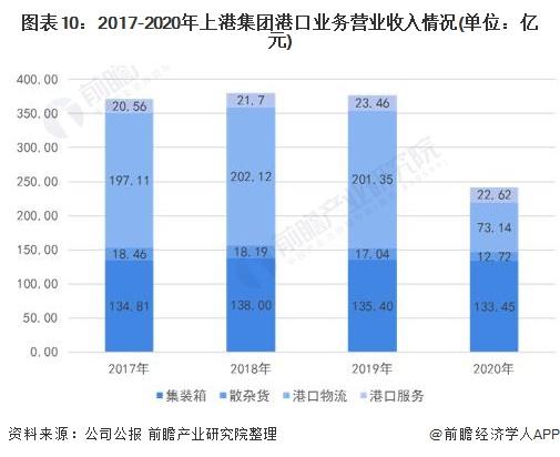 图表10:2017-2020年上港集团港口业务营业收入情况(单位:亿元)