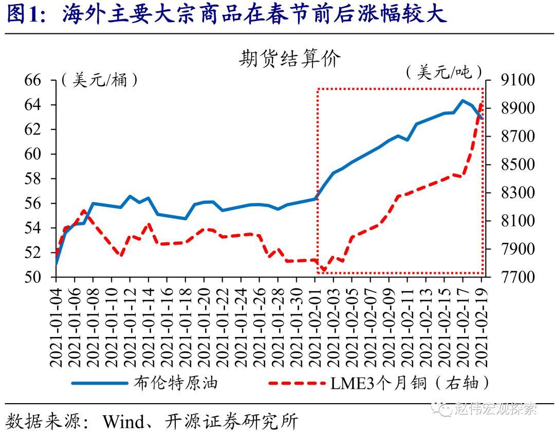 赵薇开源证券:商品市场的冰与火