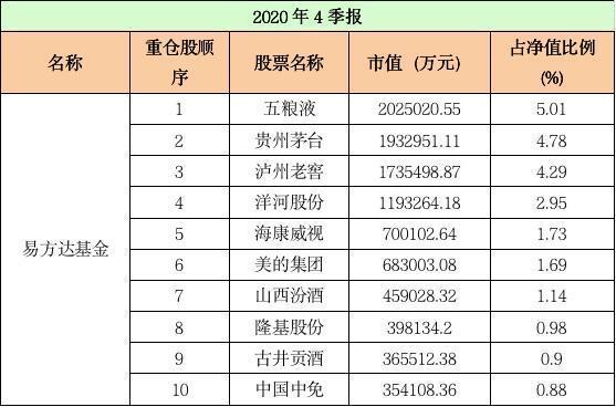 """最新!十大""""顶流""""基金公司尴尬股票曝光(列表)"""