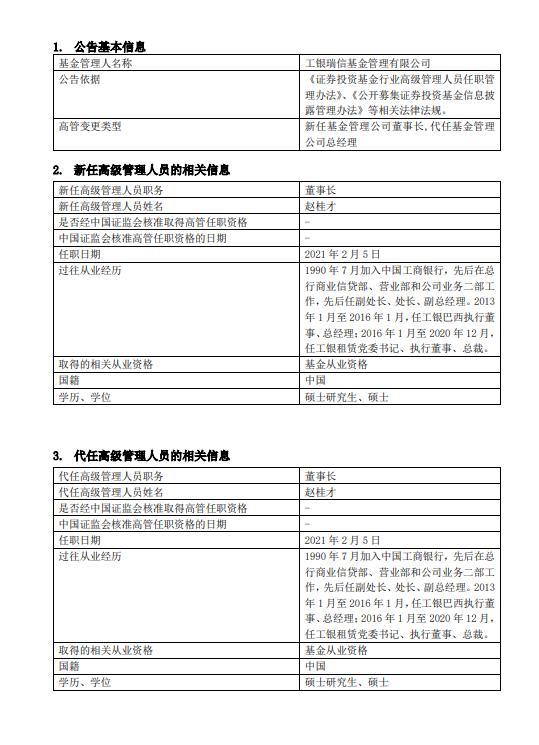 工银瑞信基金宣布高管变更公告。公司党委书记赵贵才是董事长