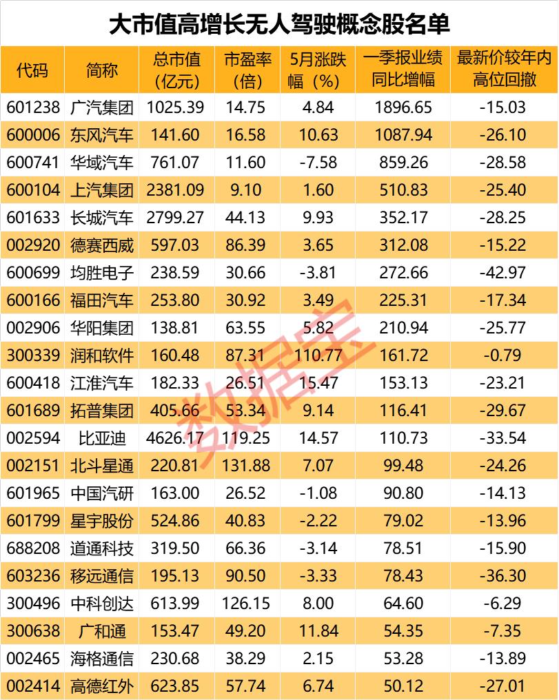 深圳或成首个没有司机上路的城市,只有4只低估值高成长个股