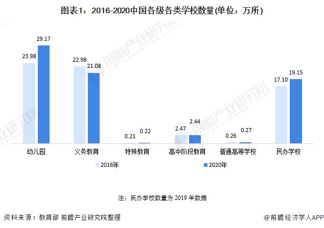 收藏!十四五中国教育产业发展前瞻 向高质量、现代化迈进