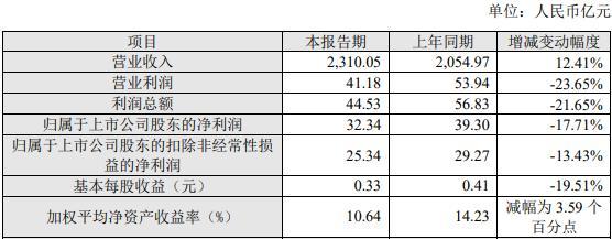 上海建设工程2020年净利润32.34亿元,同比下降17.71%