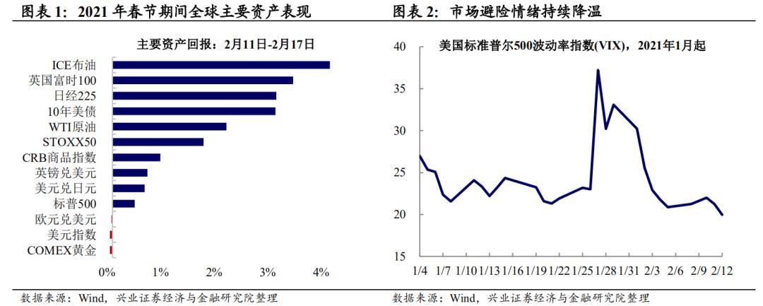 兴证宏观王涵:风险偏好回升的三条主线 春节期间海外那些事儿