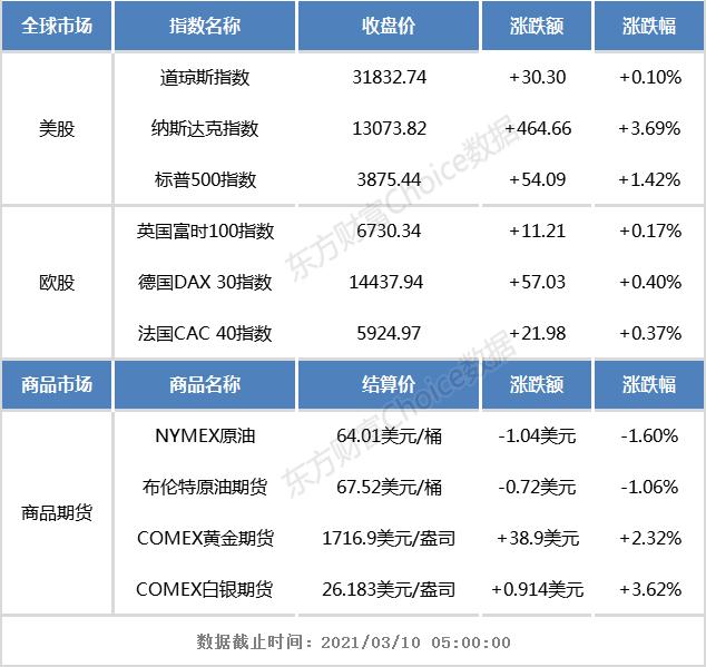 隔夜外盘:纳指涨3.69% 科技、新能源汽车、光伏、区块链板块集体大涨
