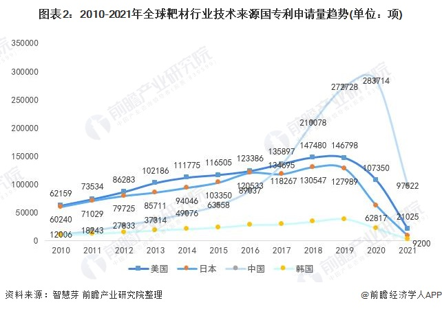 图表2:2010-2021年全球靶材行业技术来源国专利申请量趋势(单位:项)