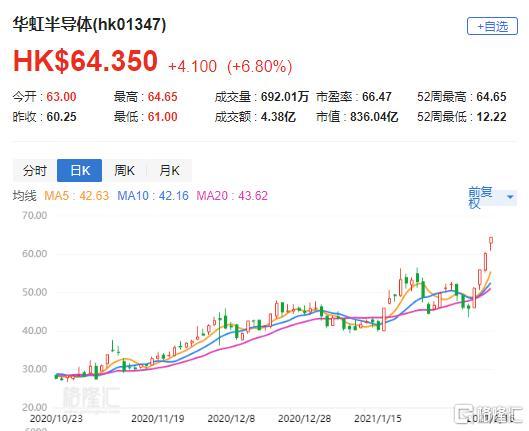 """里昂:将华虹半导体(1347.HK)的""""买入""""目标价提高至85港元"""