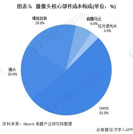 图表3:摄像头焦点部件本钱组成(单元:%)