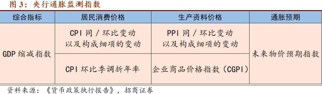 【招商宏观】央行如何认定通胀