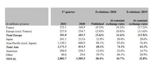 爱马仕今年Q1营收增长43.7%至20.84亿欧元 手表部门销售大涨96.5%