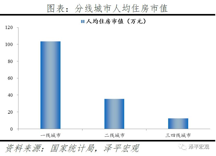 usdt官方交易网(www.payusdt.vip):任泽平:中国住房市值有多大?在国际处于什么水平? 第7张