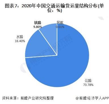 图表7:2020年中国交通运输货运量结构分布(单位:%)