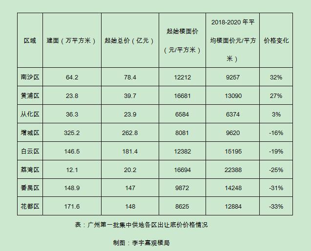 李:广州史诗拍卖楼市将进入新时代?