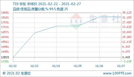 供方价格指引 TDI行情再次上涨