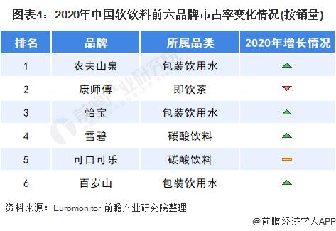 图表4:2020年中国软饮料前六品牌市占率变化情况(按销量)