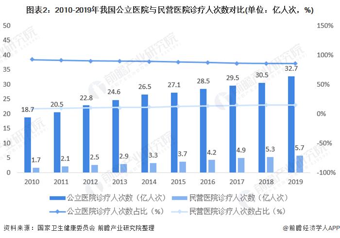 圖表2:2010-2019年我國公立醫院與民營醫院診療人次數對比(單位:億人次,%)