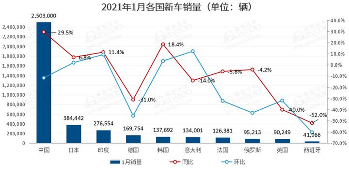 1月全球车市冰火两重天:中国同比大涨30% 英国表现为半个世纪来最差
