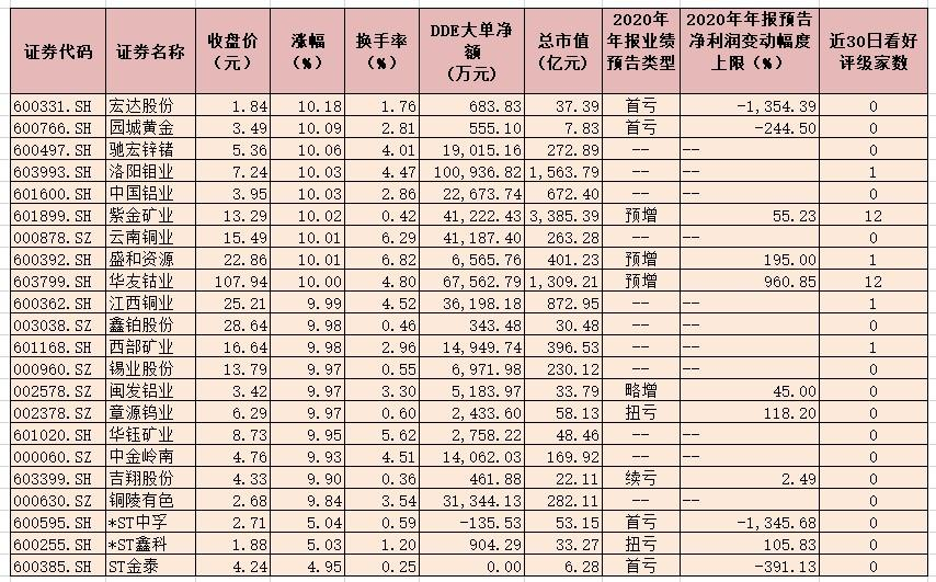 有色金属行业指数领涨两市22只概念股,三大因素推动行业景气
