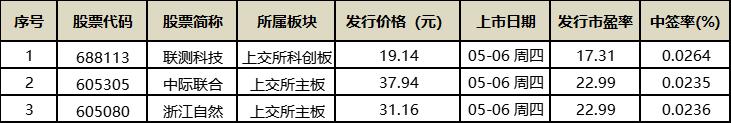 收录网站_961家排队A股IPO!酒仙网拟冲刺创业板(附最新IPO排队名单)插图6