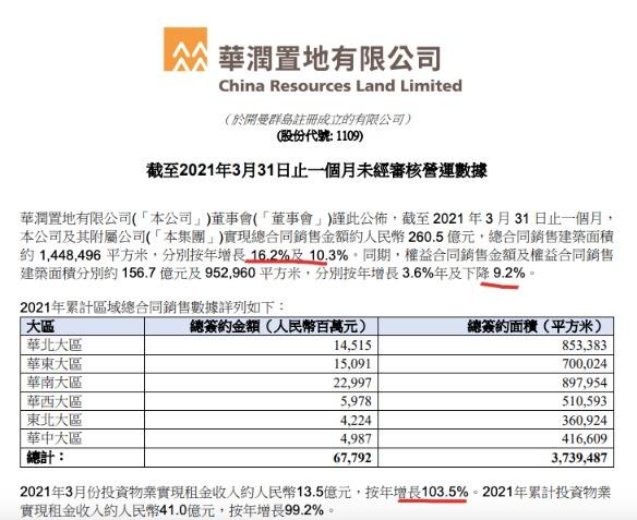 华润置地前3月销售677.9亿