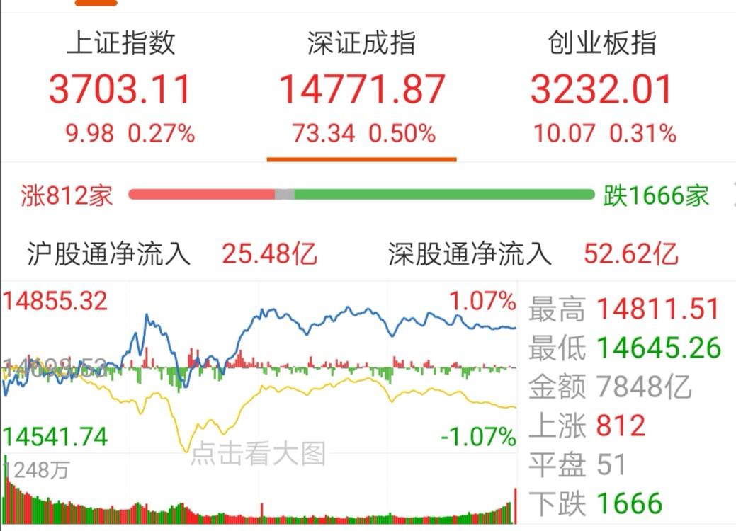 【今日盘点】沪指五连阳,半导体主题基金涨幅居前;半天成交过万亿,A股重返3700点,还能关注谁?