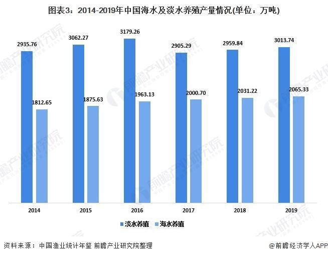 图表3:2014-2019年中国海水及淡水养殖产量环境(单元:万吨)