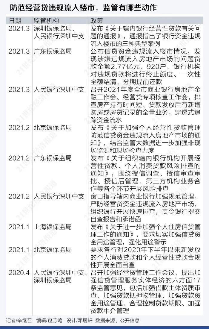 突然!深圳房地产市场来了:监督现场检查,提前收回非法抵押贷款5180万!广东已经拔了2.77亿