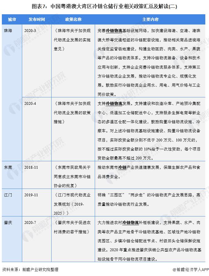 图表7:中国粤港澳大湾区冷链仓储行业相关政策汇总及解读(二)