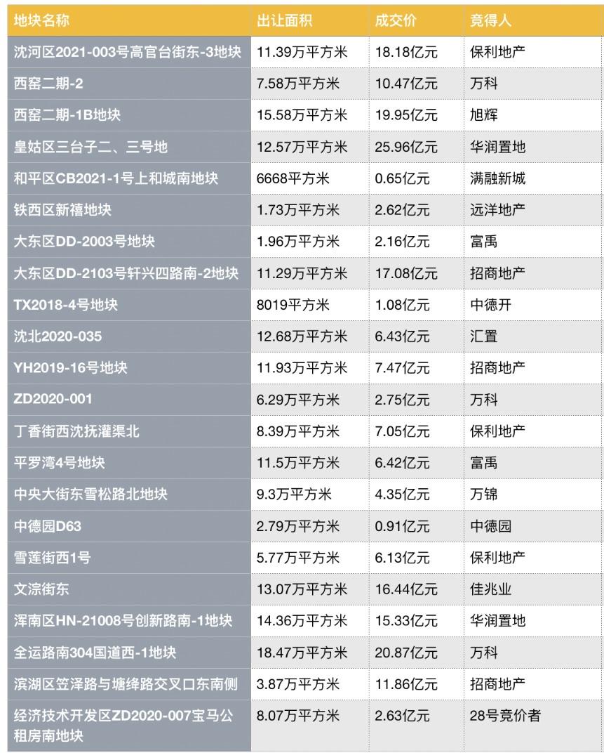 沈阳首次集中供地,出售22块地,总价197亿元