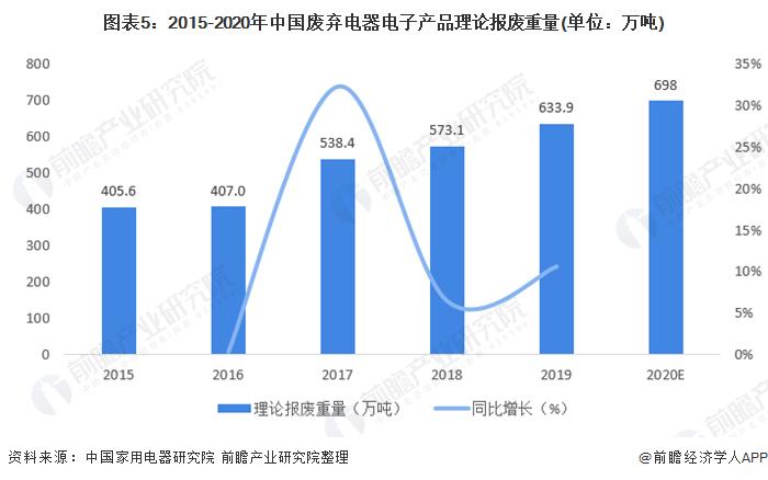 图表5:2015-2020年中国废弃电器电子产物理论报废重量(单元:万吨)