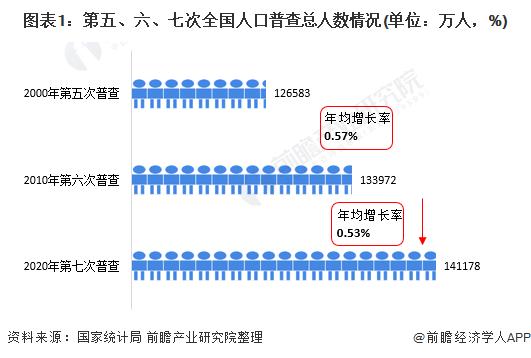 人口 中国 中国人口现状