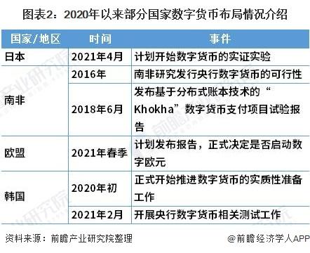 图表2:2020年以来部门国度数字钱币机关环境先容