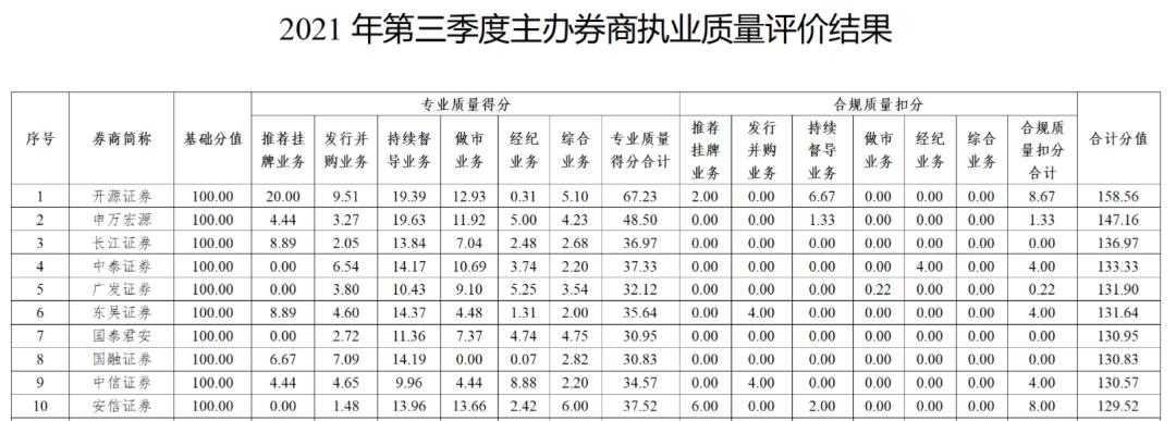 第三季度主办券商执业质量评价结果出炉