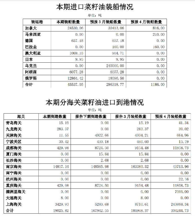 商务部对外贸易司:中国3月菜籽油实际到港 1.90 万吨 同比上升 167.89%