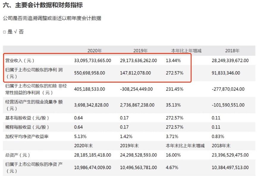 净赚5.5亿却给股东分红30亿!公司表示:账上有100多亿现金呢