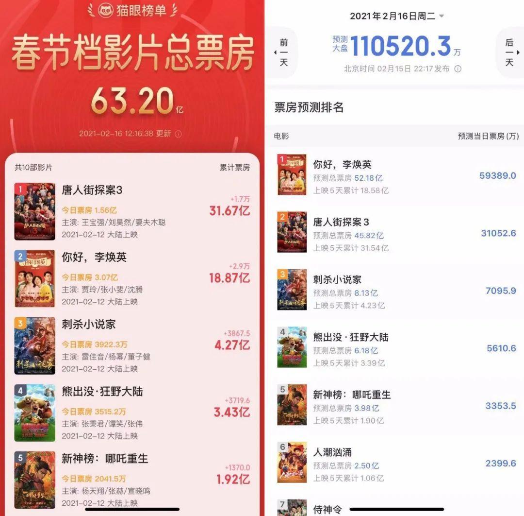 影视板块暴涨27%!史上最强春节档引爆市场。港股迎来了一个好的开始!