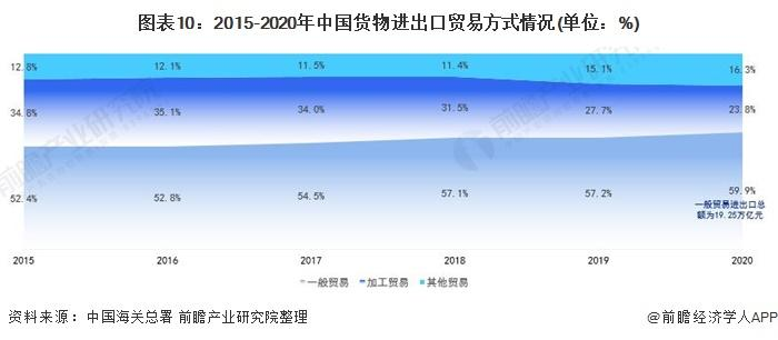 图表10:2015-2020年中国货物进出口贸易方式情况(单位:%)