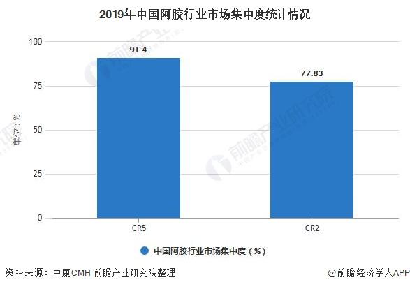 2019年中国阿胶走业市场荟萃度统计情况