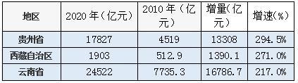 浙江省GDP排名_浙江省城市2001-2020年GDP变迁,舟山杭州增速前列、台州绍兴最慢