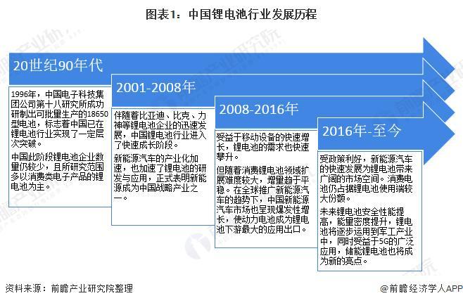 图表1:中国锂电池行业成长过程