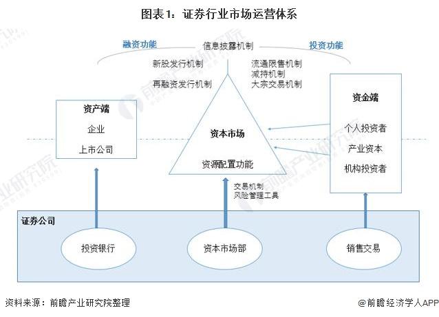 图表1:证券行业市场运营体系