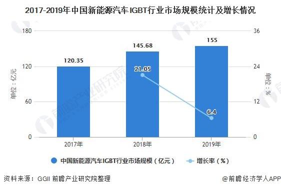 2017-2019年中国新能源汽车IGBT行业市场局限统计及增长环境
