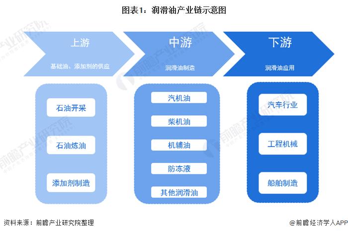 预见2021:《2021年中国润滑油行业全景图谱》(附产业链现状、格局、发展前景等)