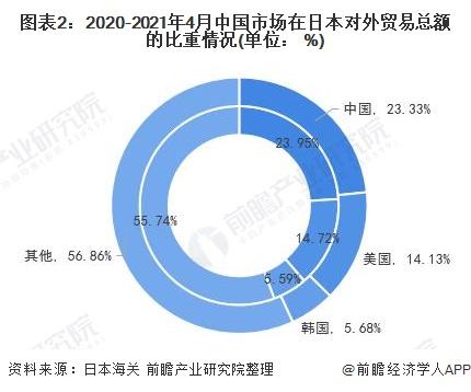 图表2:2020-2021年4月中国市场在日本对外贸易总额的比重情况(单位: