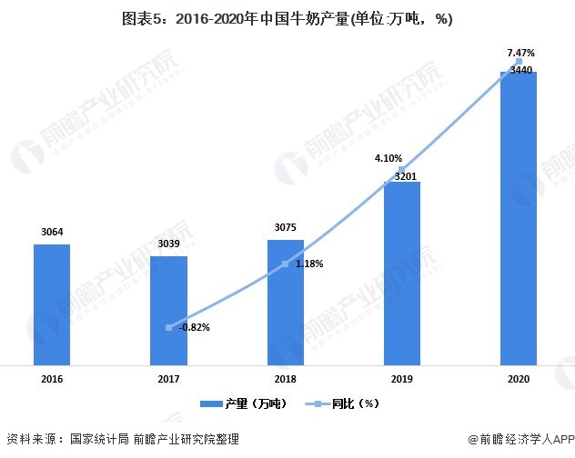 图外5:2016-2020年中国牛奶产量(单位:万吨,%)